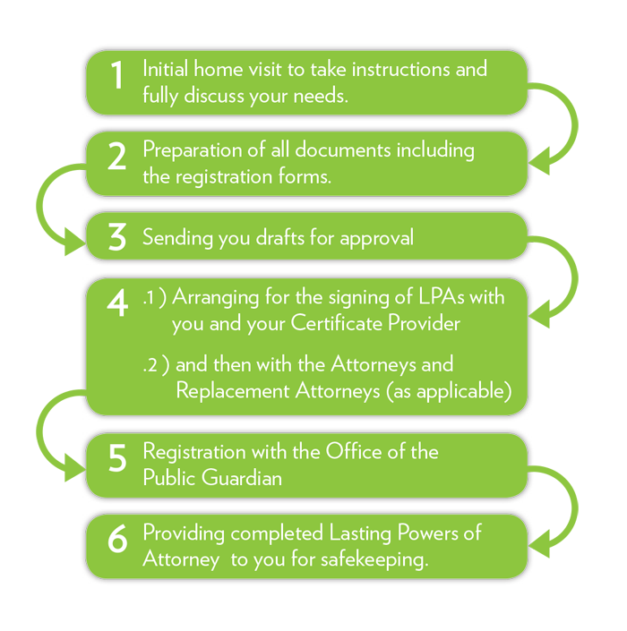 Diagram of Lasting Power of Attorney Procedure to Set Up